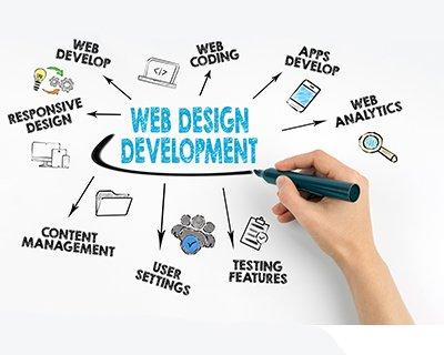 Κατασκευή Ιστοσελίδας | Web Design | SmartWebDesign