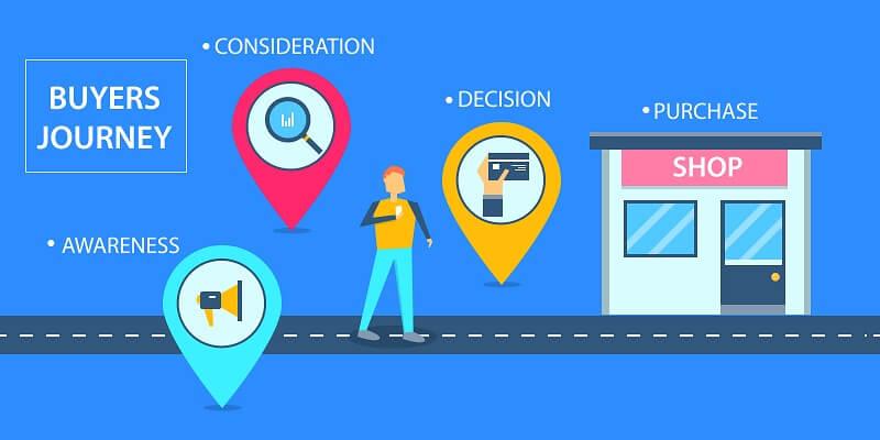 Αγοραστικός Κύκλος Καταναλωτών - SEO - SmartWebDesign