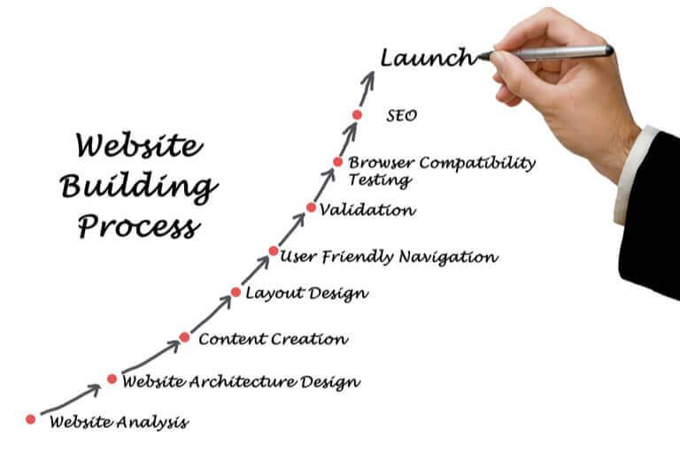 διαδικασια-ανακατασκευης-ιστοσελιδας-smartwebdesign